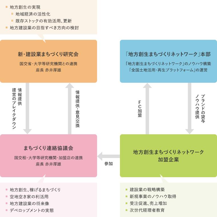 新・建設業 まちづくり研究会との連携チャート