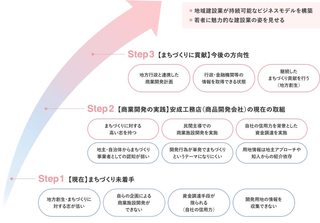 地方創生まちづくりネットワークの将来展望チャート