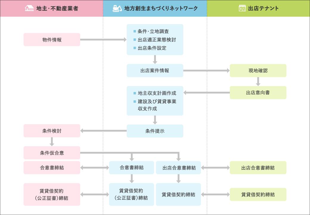 サービスフローチャート
